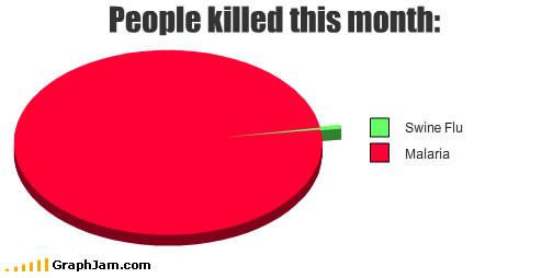 Swine Flu versus Malaria