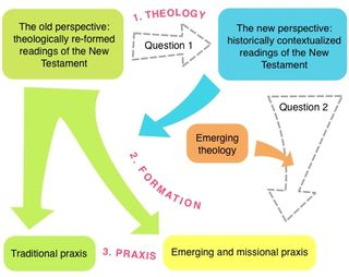 New Perspective - Missional Praxis - Diagram by Andrew Perriman