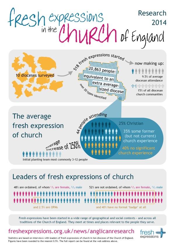 Churchofenglandstatistics-600